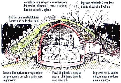 Raccolta, stoccaggio della neve Lucia Lo Priore
